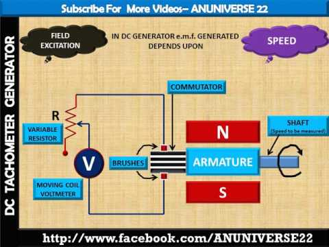 ANUNIVERSE 22 - AC AND DC TACHOMETER GENERATOR WORKING on
