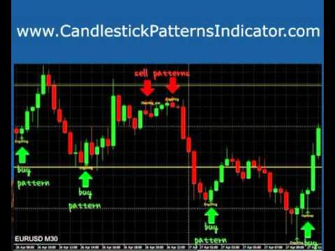 New indicator forex 2013