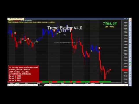 Afl for intraday trading strategy in nifty futures