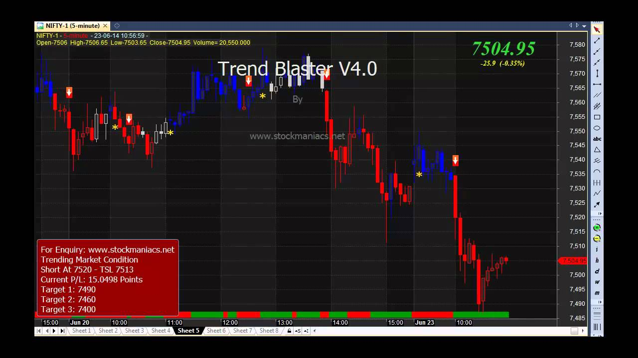 How to trade nifty futures with amibroker afl code youtube how to trade nifty futures with amibroker afl code baditri Gallery