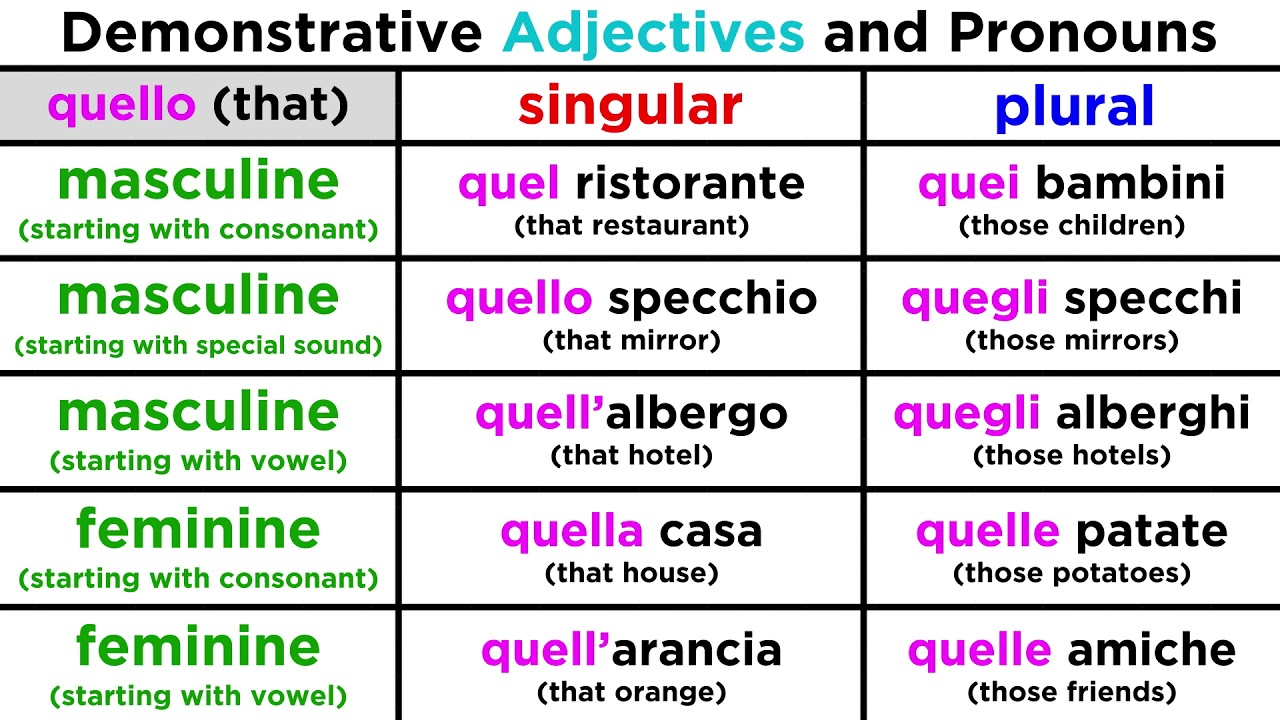 demonstrative adjectives and pronouns using questo and quello youtube