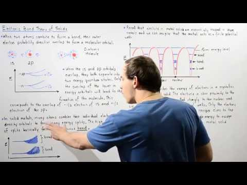 Electron Band Theory of Solids