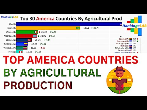 Top 30 America, Latin America Countries By Agricultural Production (1965-2018) [4K]