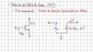 19.2 Convenciones Y Características De Los Transistores FET
