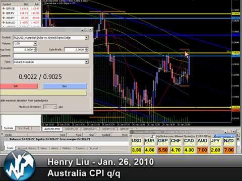 forex-trading-training---australia-cpi