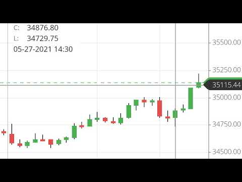 Tomorrow 28th May 2021 Bank Nifty U0026 Nifty Support And Resistance, Nifty View Nifty Tips