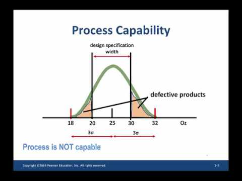 process capability and process capability index - YouTube