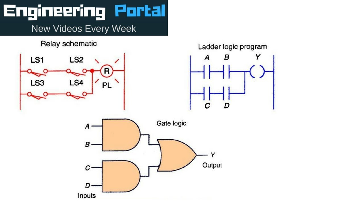 logic gates vs ladder logic circuits youtube rh youtube com ladder logic diagram for pneumatic cascading ladder logic diagram for a start stop circuit