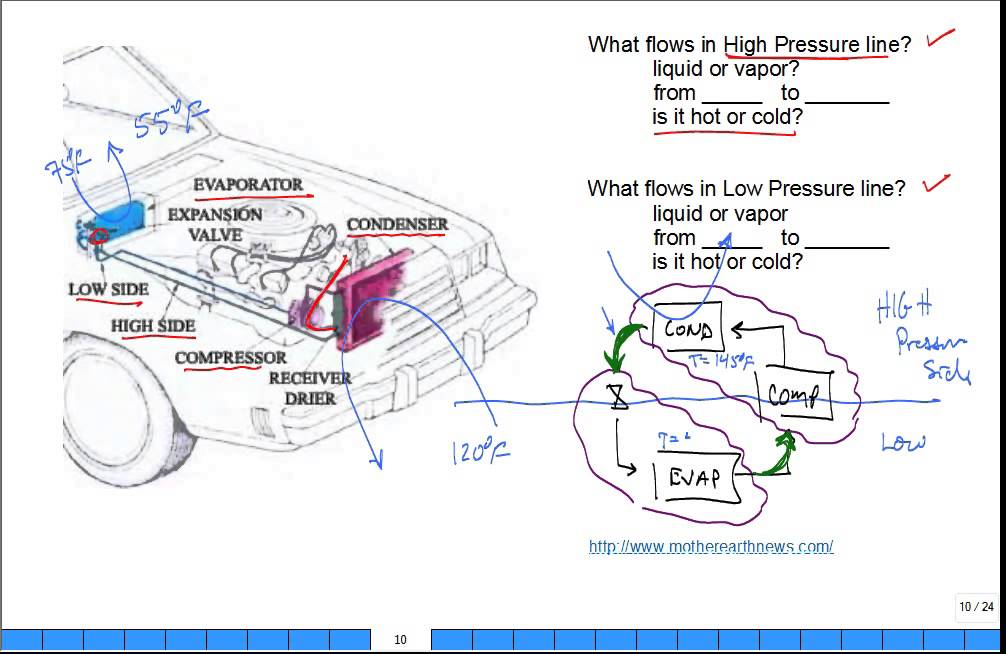 High And Low Side Lines In Automotive Air Conditioning System
