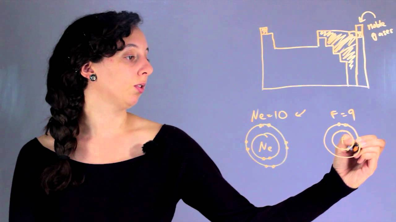 How To Find The Most Active Least Active Nonmetals In The Periodic