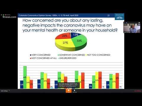 Colorado coronavirus survey results released