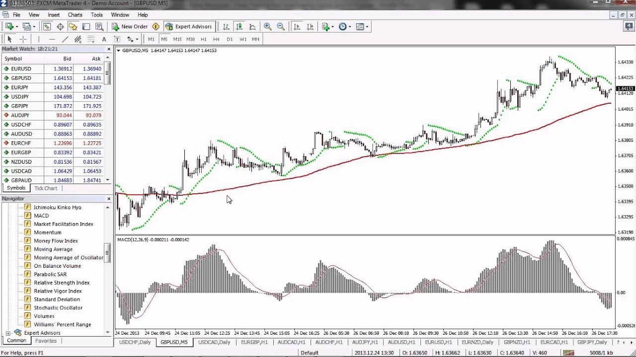 Parabolic sar strategy binary options