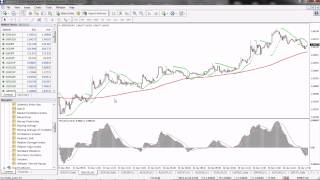 Parabolic SAR, SMA and MACD Forex Scalping Strategy