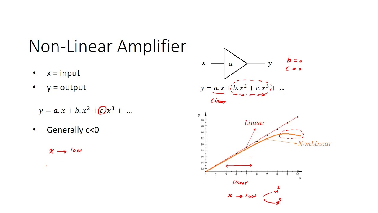 Basic concepts of linearity in radio frequency  Linearity in RF tutorial #19