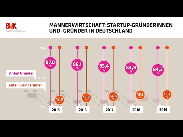Männerwirtschaft: Startup-Gründerinnen und -gründer in Deutschland
