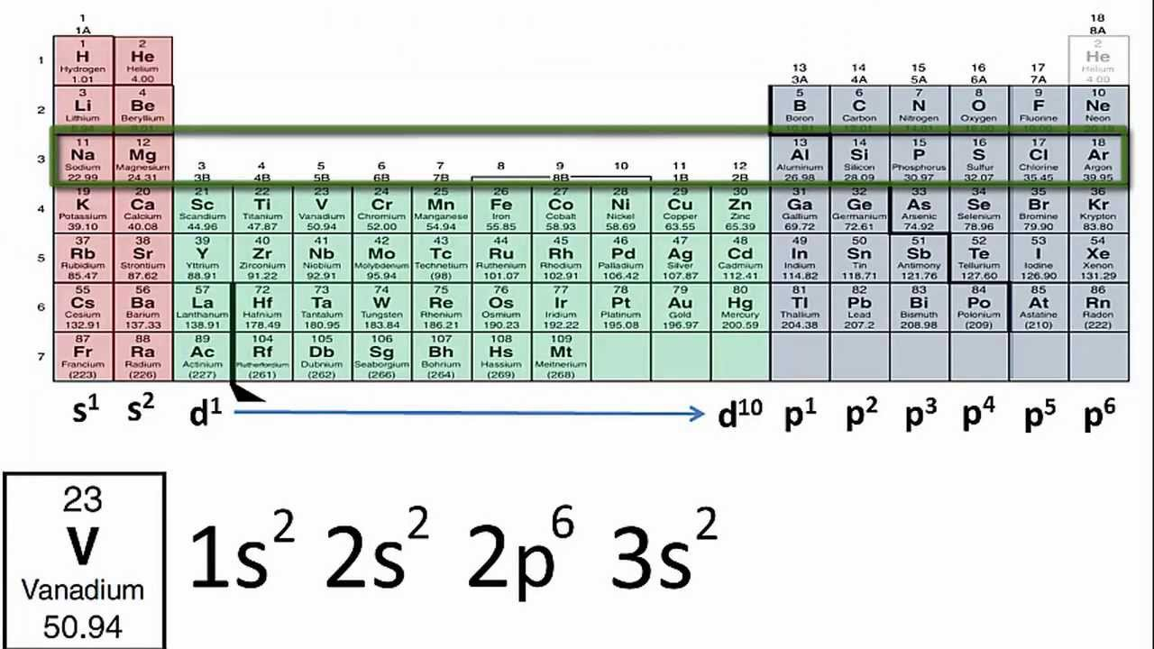 Electrons and the periodic table - Periodic table electron configuration ...
