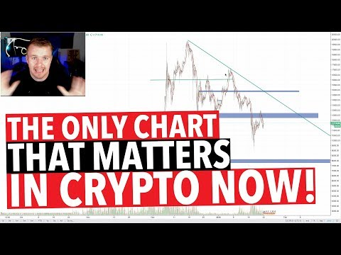 NUMBER 1 CRYPTO CHART TO READ!