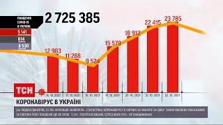 Коронавірус в Україні минулої доби зафіксували понад 600 смертей