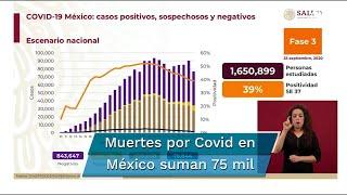 Reporte Covid en México del viernes 25 de septiembre. Confirman 843 mil 647 casos negativos; 86 mil 394 casos sospechosos; 75 mil 844 decesos por coronavirus, además de 720 mil 858 casos positivos acumulados
