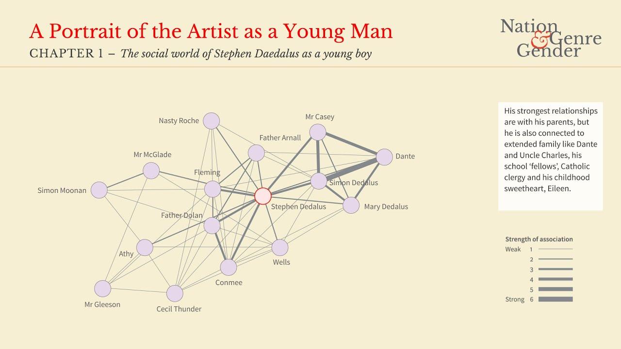 b8a23d34 Nation, Genre & Gender | A Portrait of the Artist as a Young Man