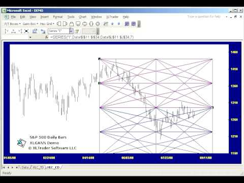 WD Gann Market analysis in Excel with XLGann