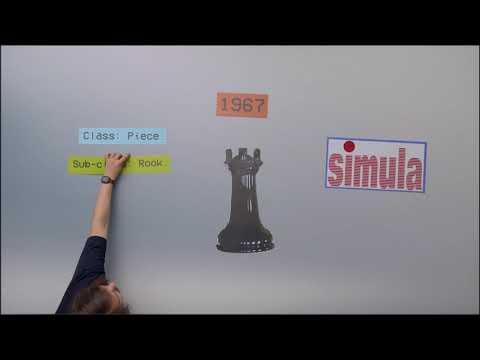 Software Development History in 2 Minutes | helmes.com
