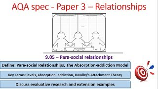 9.05 Para social relationships - Relationships - AQA Alevel Psychology, paper 3