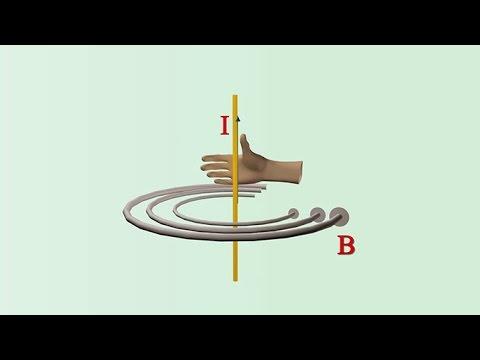 สนามแม่เหล็กจากกระแสไฟฟ้า วิทยาศาสตร์ ม.4-6 (ฟิสิกส์)