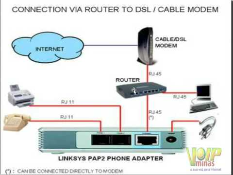 New Driver: Linksys PAP2