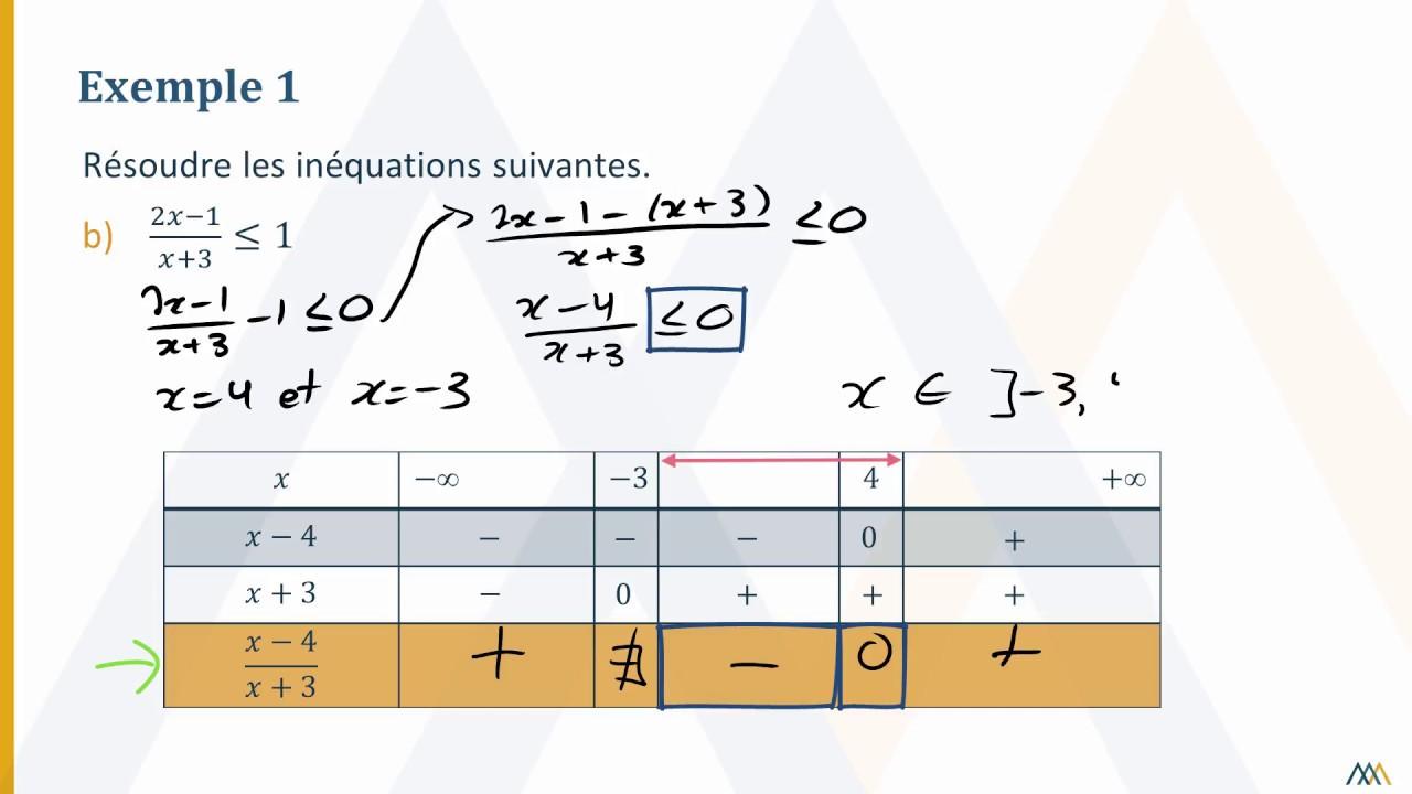 Resolution D Inequations A L Aide D Un Tableau De Signes Youtube