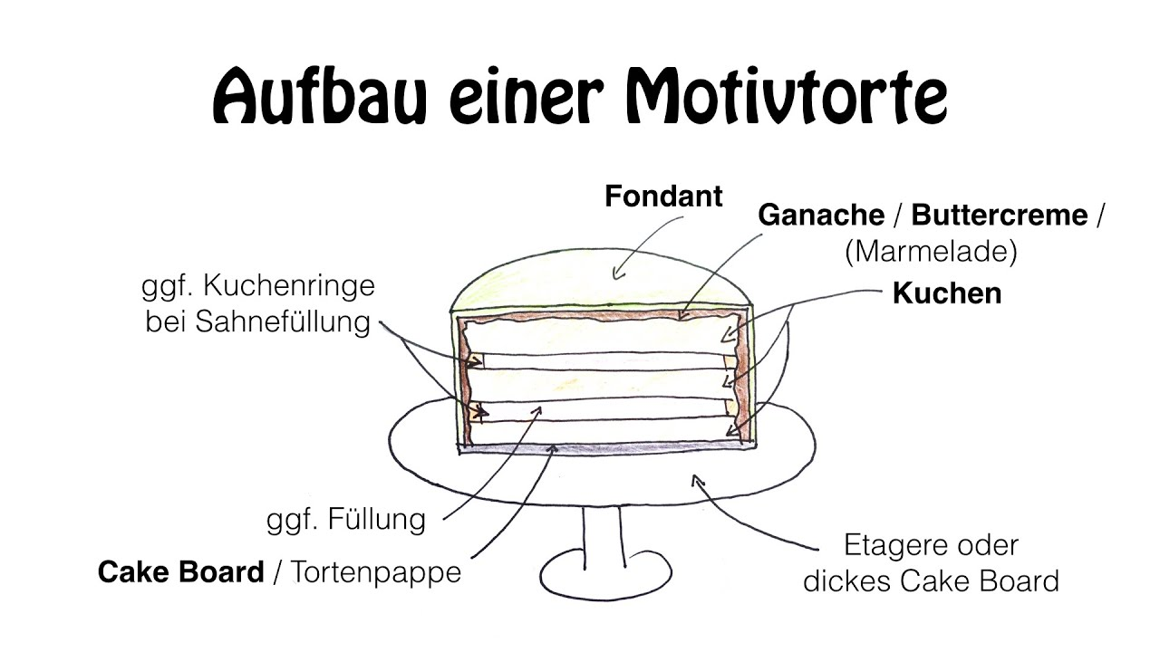 Motivtorten selber machen Anleitung Fondant Torte fr Anfnger  YouTube