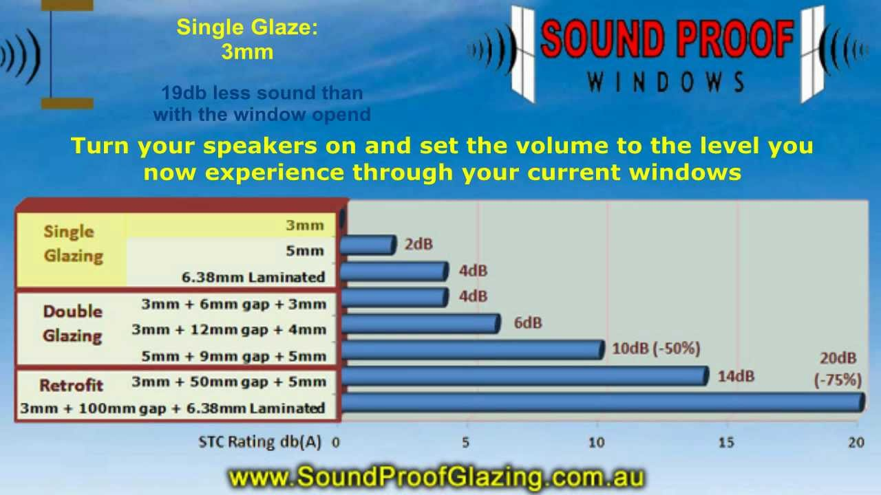 Sound Proof Windows Demonstration Single Double And Retrofit Secondary Glazing