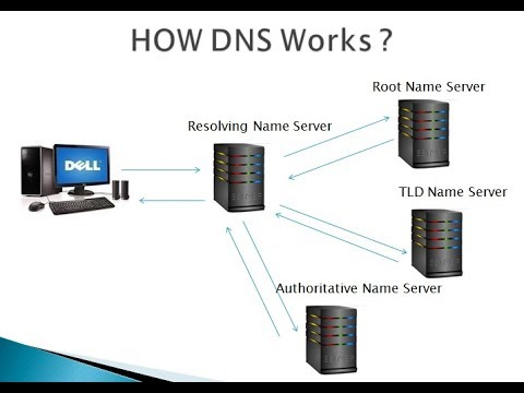 What is DNS And How DNS Works || [Tamil]