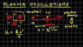 plasma oscillations and plasmons explained
