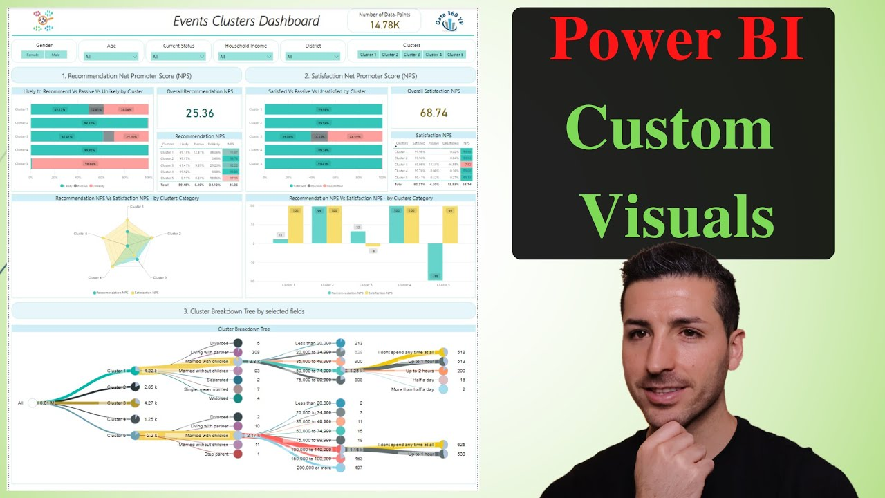 Power Bi Custom Visuals – NPS Score, Pie Charts Tree & Radar Chart