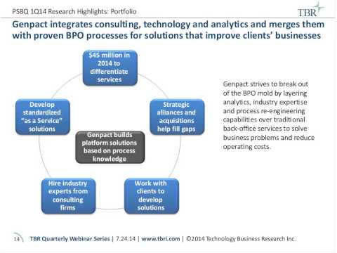 Vendors drive BPO growth by acquiring or developing IP and industry-specific offerings