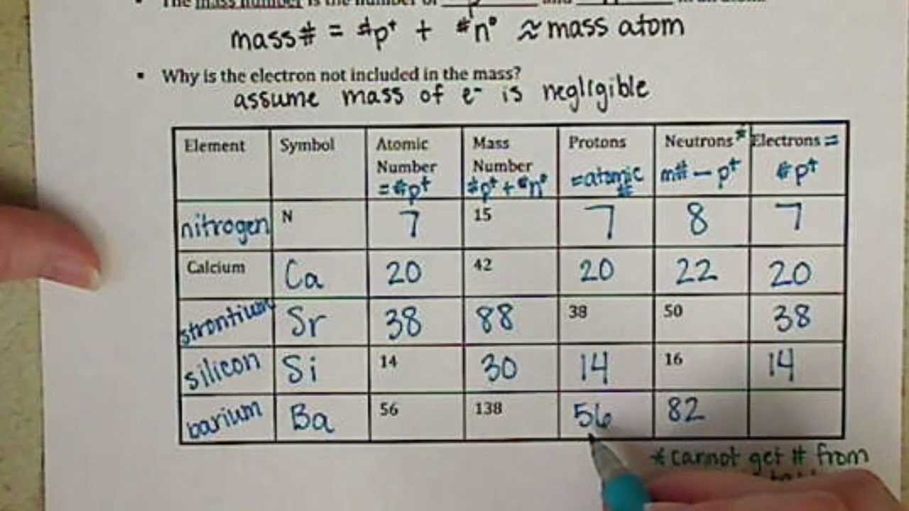 Chem121 Atomic Number and Mass Number 3 4 YouTube – Atomic Number Worksheet