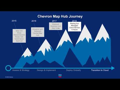 Esri 2018 Petroleum GIS Conference: Chevron Debuts Their Map Hub Journey to Success