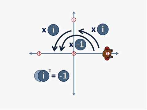 An easy, alternative introduction to Imaginary Numbers