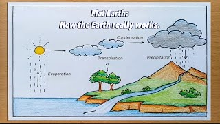 Flat Earth: Is This How The Earth Really Works?