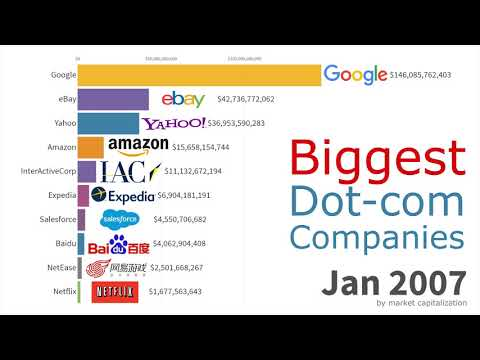 Biggest Dot-com Companies 1998 - 2019