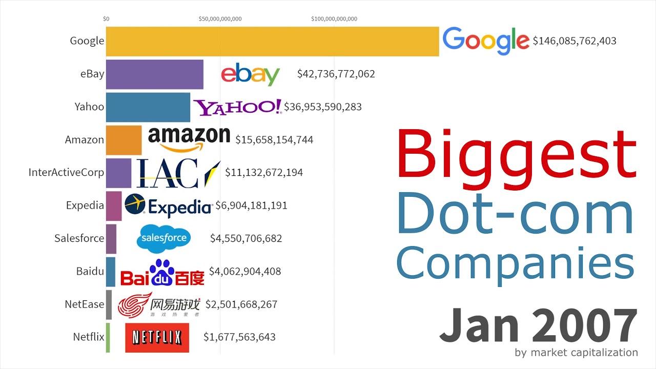 Biggest Dot-com Companies 1998 - 2019