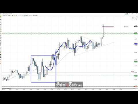 Price Action Trading The Wedge Breakout On Crude Oil Futures2; SchoolOfTrade.com