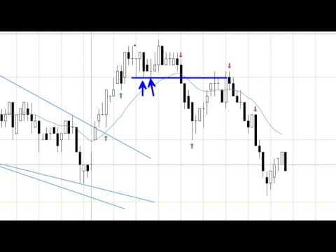 Day Trading Market Mindset On 30y Bond Futures; www.SlingshotFutures.com
