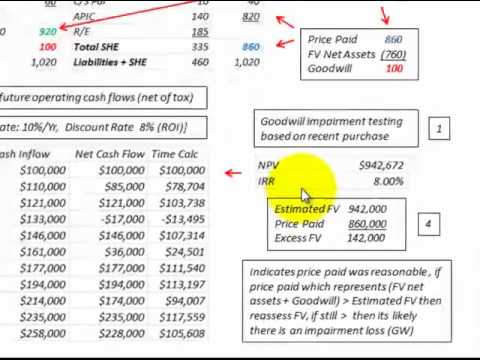 goodwill impairment testing essay Please see best practices for step 0 goodwill impairment testing, published in the spring 2017 journal background in september 2011, the financial accounting .