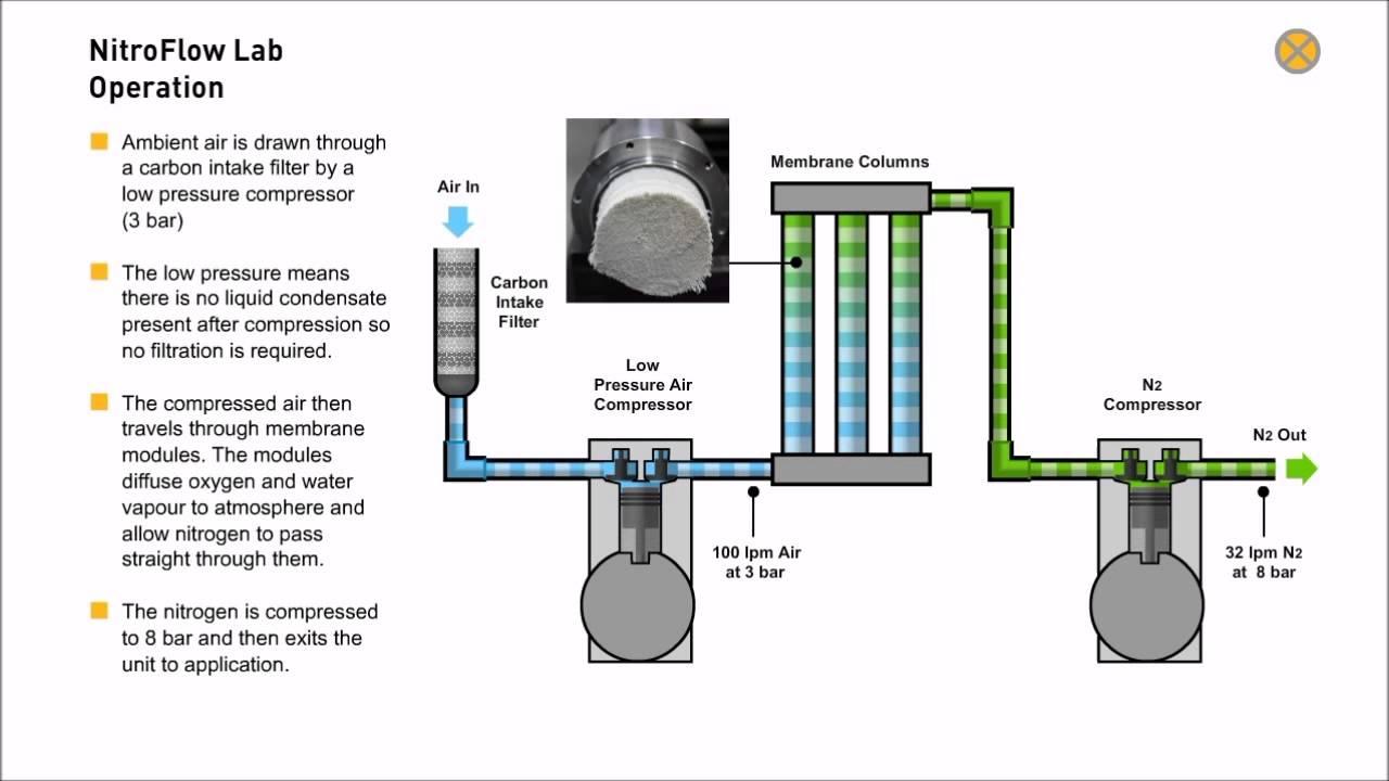 how to get nitrogen gas