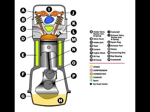 Principles and working of Four-stroke Gasoline Engine