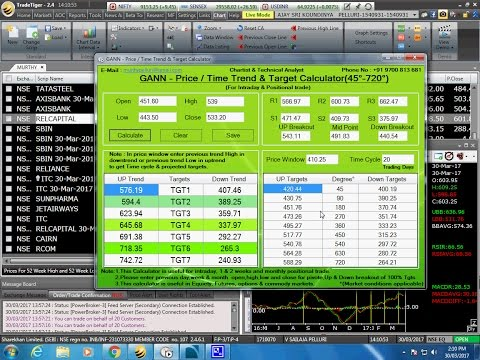 How to Trade stock for Intraday Gann Price Time Target Calculator