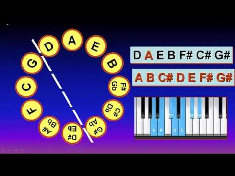 Music Theory: Use Circle Magic Formula  to Get the Scale Tones of A Key