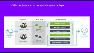 ACD (Automatic Call Distribution) System in Cloud Call Center Software - Sip2Dial